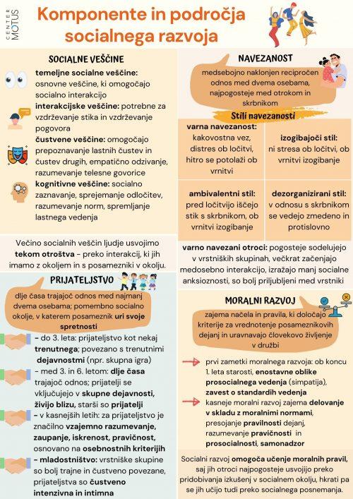 Komponente in področja socialnega razvoja, socialne veščine, prijateljstvo, navezanost, moralni razvoj